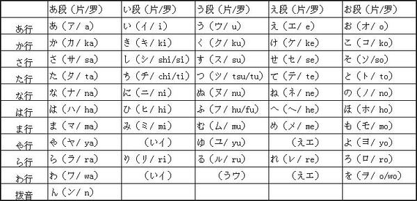 日语平片假名_