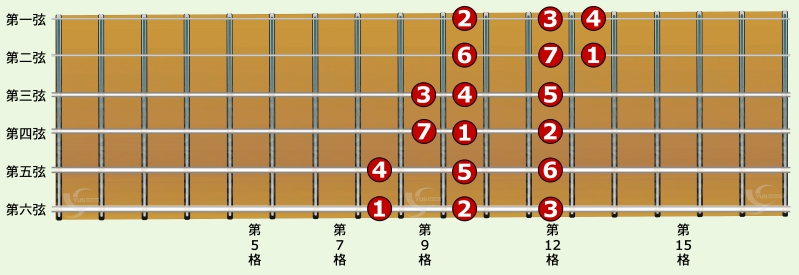 吉他C大调音阶一弦三音指型