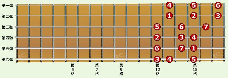 吉他 c大调音阶 一弦 三音指型 我是从零开始学